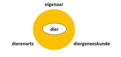 Diagram DAP Beekdal